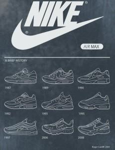 Nike-Air-Max-tortenete